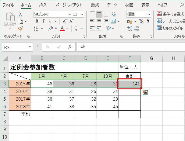 画像: 選択したセルの右側に、自動的に合計された数値が入った。