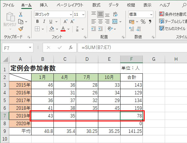 画像: 続いて4月の数字を入力すると合計の数字が増える。2020年の合計欄(F8)にも同じ関数が設定されているが、月ごとの数字が入っていないため、今はまだ「0」と表示されている。また、下段の平均欄も、数字を入れるたびに再計算されて数字が変わる。