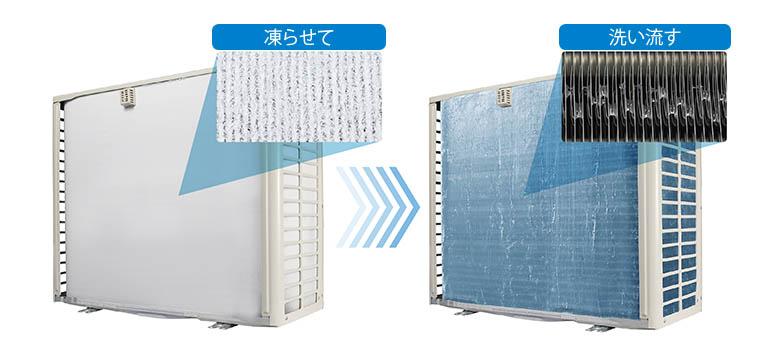 画像: 室外機の熱交換器に霜を発生させて凍結させることで、付着した細かいホコリやカビなどを包み込む。熱交換器を温めて氷を溶かし、流すことで洗浄する仕組みだ。