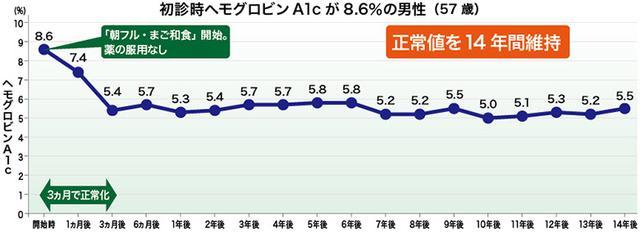 画像: 「朝フル・まご和食」でヘモグロビンA1cが正常化!14年間維持!