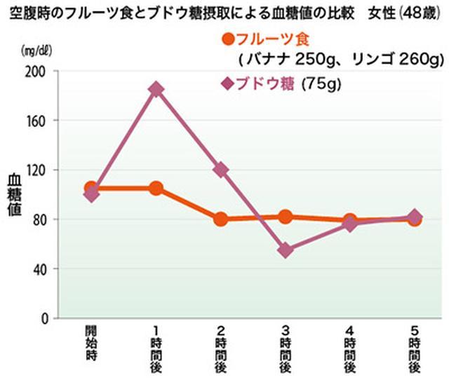画像: 空腹時のフルーツは血糖値を上げない!(糖質:150g)