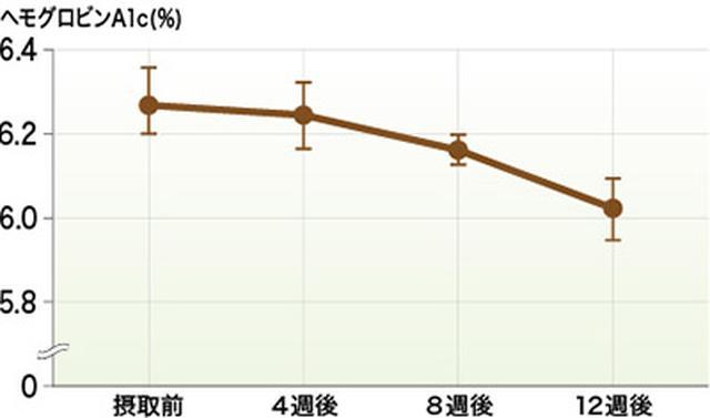 画像: 1日1枚の高野豆腐でA1cが降下! (『薬理と治療』2016年44巻9号1363~1366ページより抜粋)