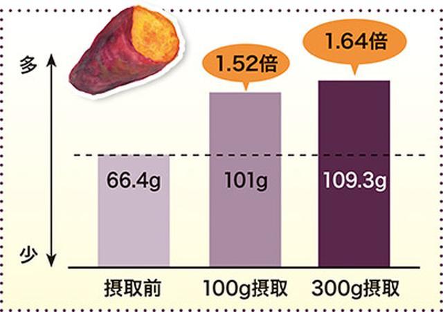 画像: サツマイモでお通じの量が増えた!