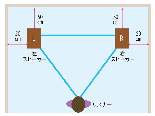 画像: スピーカーはできれば壁から1メートル、最低でも50センチくらいは離して伸び伸びと鳴らせよう。リスナーは左右のスピーカーのセンターに位置してベストのポジションを見つけよう。
