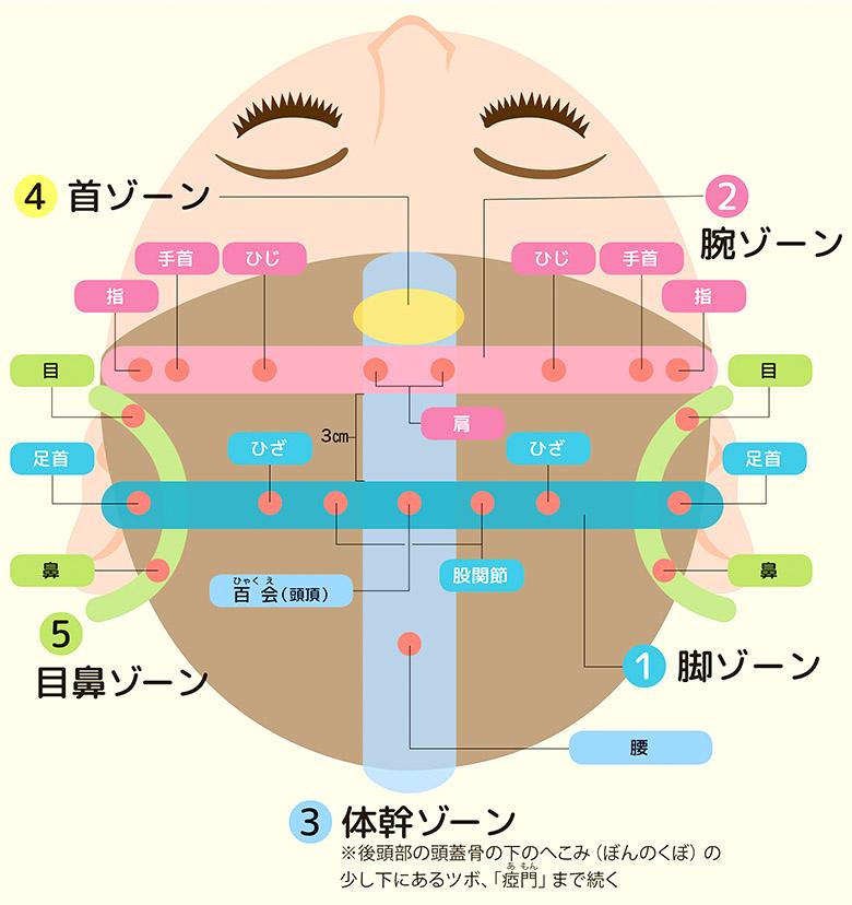 画像: ★点の位置は目安です。ご自身の指で、痛み・むくみ・しこり・へこみを感じる部分を探してみてください