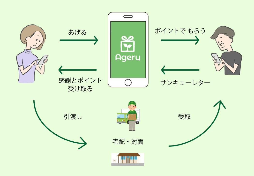 画像: Ageruの使い方