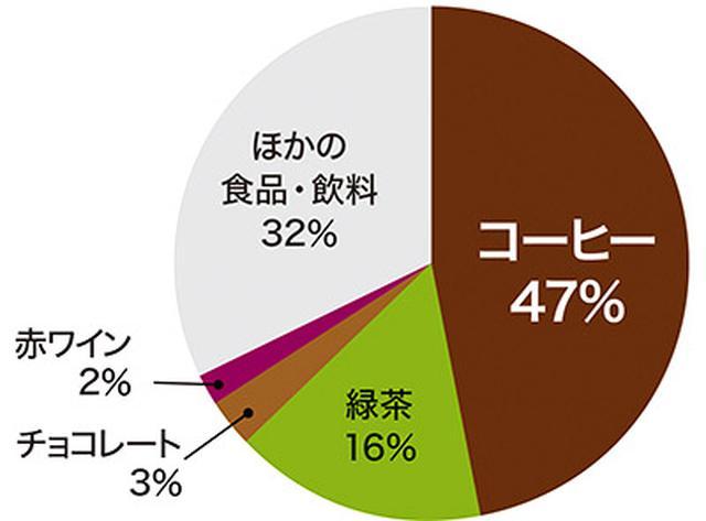画像: ポリフェノールの効率いい摂取にはコーヒーがいちばん! 首都圏在住の主婦109人に、食事、飲料などを1週間記録してもらい、ポリフェノールをどこから摂取しているのかを算出した(Fukushima Y et al.,J Nutr Sci,2014)