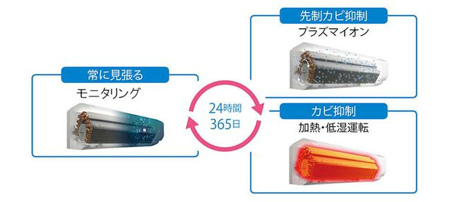 画像: エアコン内部の温度と湿度を24時間365日見張り、プラズマイオンを内部に充満させたり、加熱・低湿制御を行うことでカビを抑制する「カビバスター」を搭載。