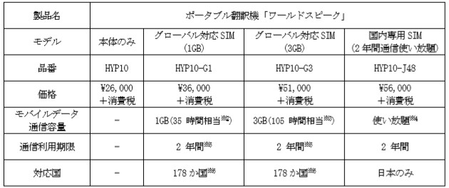画像: ※2 海外旅行を2 年間で合計14 日間、かつ翻訳機能を1 日2 時間程度使用可能な目安容量 ※3 海外出張を2 年間で年8 回(3 日/ 回、合計24 日)、翻訳時間は1 日2 時間程度使用可能な目安容量 ※4 ご利用データ通信量が月間2GB を超えた場合、月末までデータ通信速度の低速化(送受信時最大128Kbps)を行います。翌月初めに通常の通信速度に戻ります。 ※5 上記各モデルのデータ容量が超えた時点で終了します。 ※6 2019年11月時点