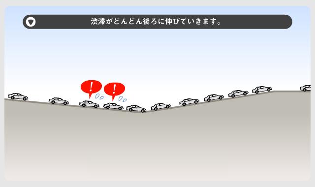 画像: ④渋滞がどんどん後ろに伸びていきます