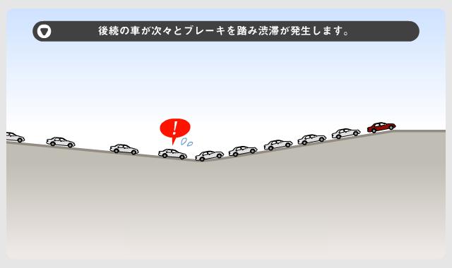 画像: ③後続の車が次々とブレーキを踏み渋滞が発生します