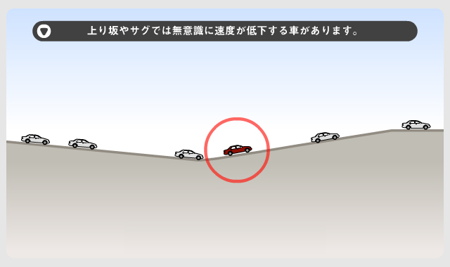 画像: ①上り坂やサグでは無意識に速度が低下する車があります