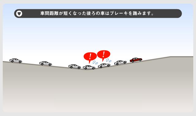 画像: ②車間距離が短くなった後ろの車はブレーキを踏みます
