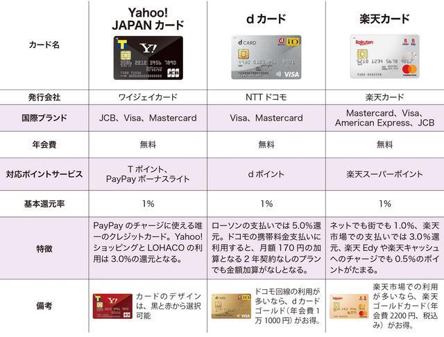 画像: クレジットカード 国内外に加盟店が多く、種類も豊富