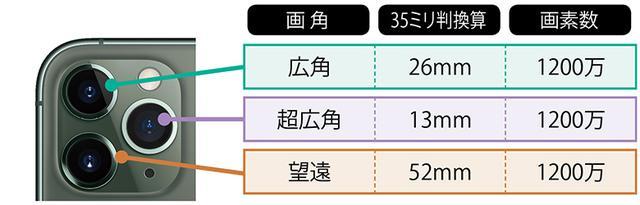 画像: iPhone 11 Pro