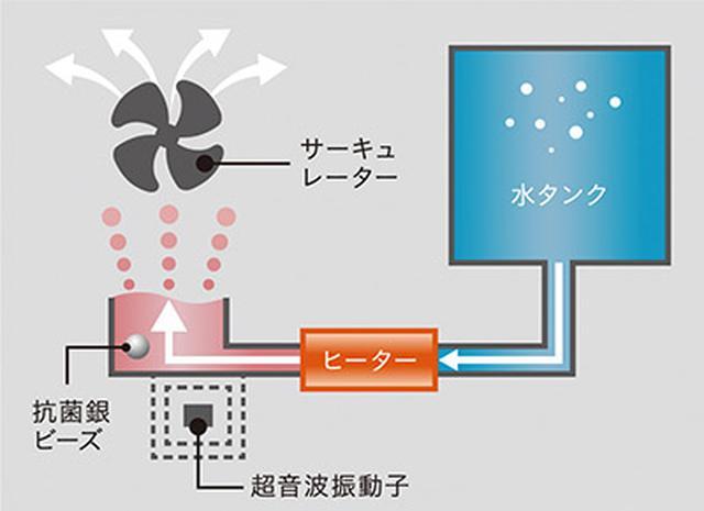 画像: 超音波+加熱式のイメージ