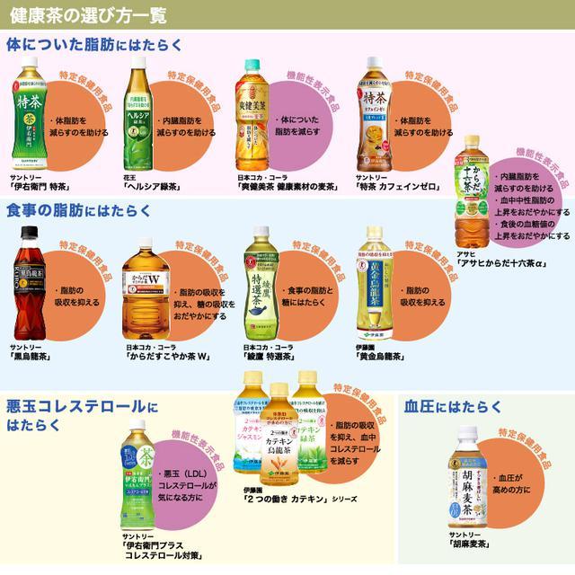 画像: 市販の健康茶の選び方