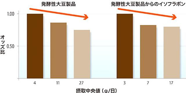 画像: みそや納豆など発酵性大豆製品でリスクが低下