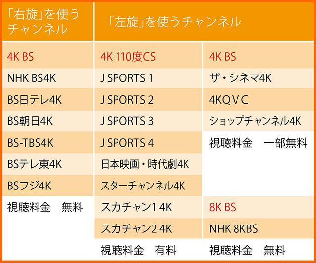 画像: 新4K8K衛星放送のチャンネル