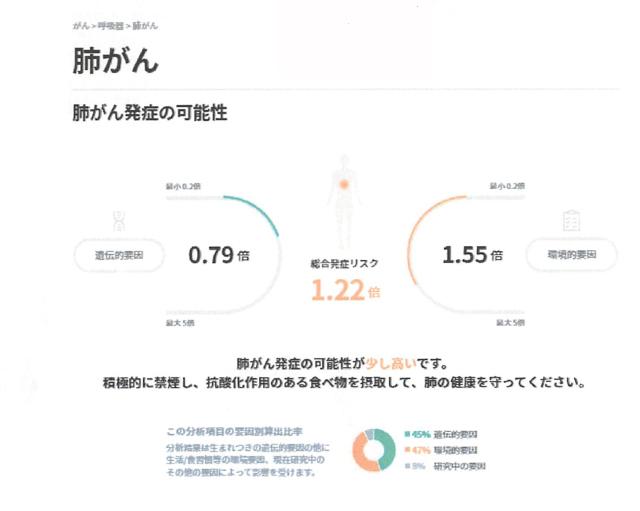画像: 遺伝子解析の結果で、「肺がん」を発病リスクを算出した場合。遺伝的要因が0.79倍、環境的要因が1.55倍、トータル1.22倍とある。この倍率は、同年代の日本人のその病気に対する発病率を1倍として算出してある。