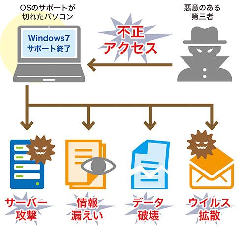 画像: OSサポートの切れた7パソコンは、不正アクセスの標的になる。自身が被害に遭うだけでなく、ウイルス拡散やデータ破壊などの踏み台にされるおそれもある。