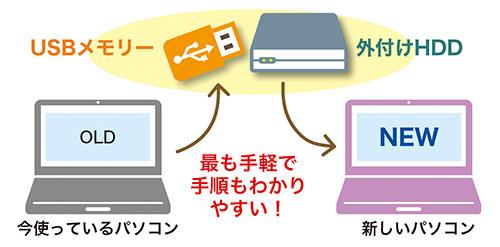 画像26: 【1月14日まで】Windows7の延長サポート終了!10への乗り換え「最終」案内はコチラ