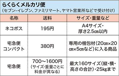 画像: ※日本郵便の「ゆうゆうメルカリ便」もある