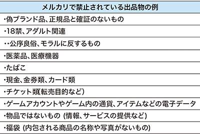 画像4: 【メルカリ入門】最初の登録~出品、価格交渉、売上金受け取りまで丁寧に解説!