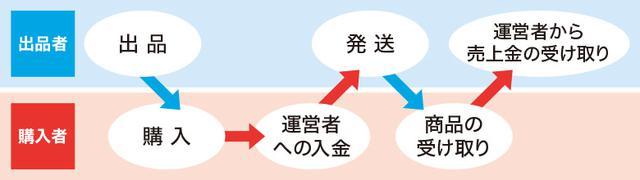 画像: フリマとオークションがわかるミニQ&A フリマとオークションってどこが違う?