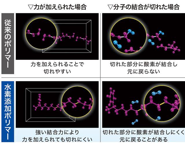 画像: 水素添加ポリマーによる経年変化の抑制 物理的に強い力がかかっても劣化しにくいうえに、化学的な変化も起こりにくい「水素添加ポリマー」を開発。経年変化に強いタイヤを実現している。