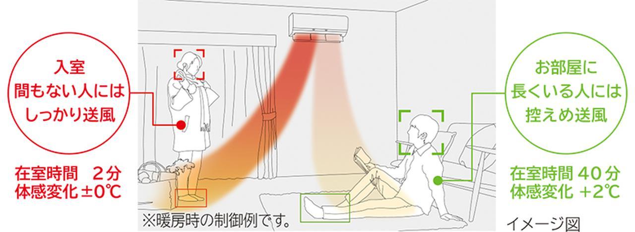 画像: 30万画素CMOSイメージセンサーを採用した画像カメラ、温度カメラや近赤外線LED技術を搭載。部屋にいる人を識別し、それぞれの在室時間を把握して、風向きを調整する。