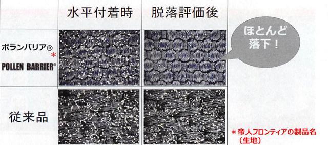 画像: 帝人フロンティアが開発した機能性生地「バランバリア」。繊維が隙間なく並んでいる(すごく密に編んでいるため蜂の巣のように見えます)ため、水平の生地を立たせるとほとんど脱落する。当然、この生地を採用したコートは花粉が付かない。