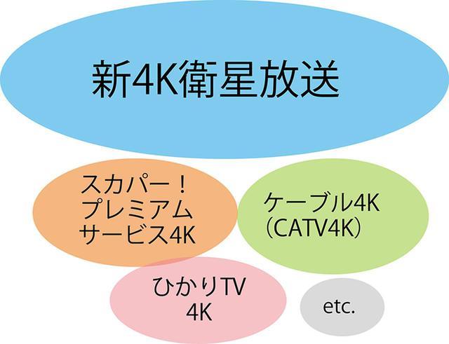 画像: 【4Kとは】画素数は4倍!2Kテレビとの違いを詳しく解説! - 特選街web
