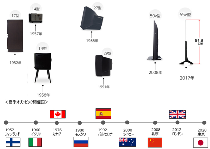 画像: テレビの奥行の変遷