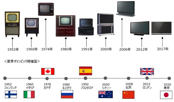 画像: テレビの大きさの変遷