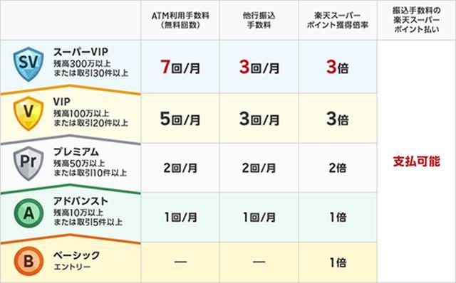 画像1: www.rakuten-bank.co.jp