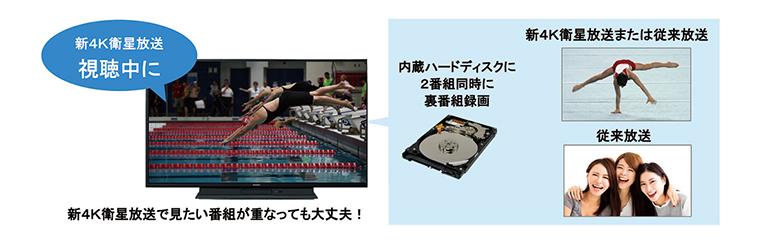 画像: 4K放送と地デジ/BS、または地デジ/BSどうしの2番組同時録画が可能。4K放送のDRモードで約130時間、4倍録モードで約520時間録画できる。
