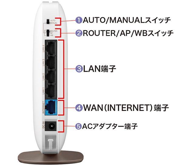 画像1: 購入したルーターを部屋に設置して、インターネット回線とつなぐ