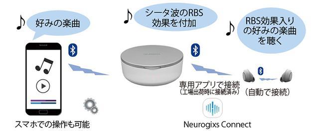 画像: ユーザーは、Neurogixs A1の本体とスマホをブルートゥースでペアリング。音楽を再生すると、本体でシータ波と同じ周波数の信号を加え、イヤホンに送信する仕組みだ。