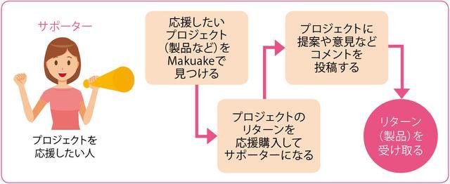画像: Makuakeでの購入の流れ