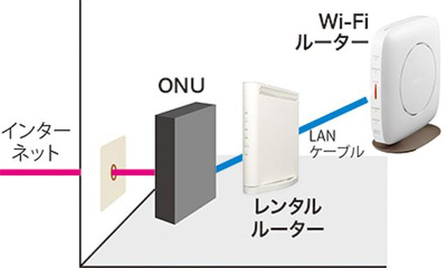 画像4: 購入したルーターを部屋に設置して、インターネット回線とつなぐ