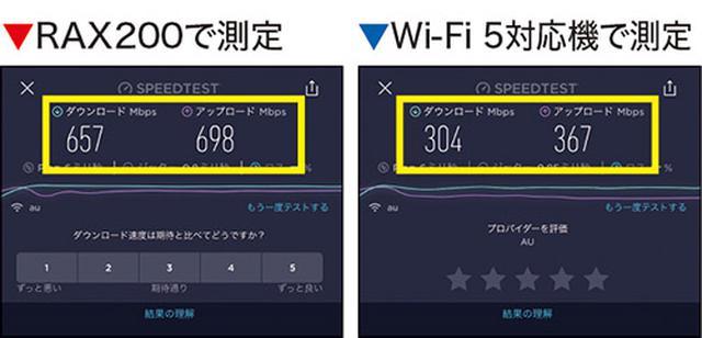 画像: Wi-Fi 6対応のiPhone 11で通信速度を計測したところ、本機は他社製Wi-Fi 5対応ルーターの2倍以上の速度を記録。