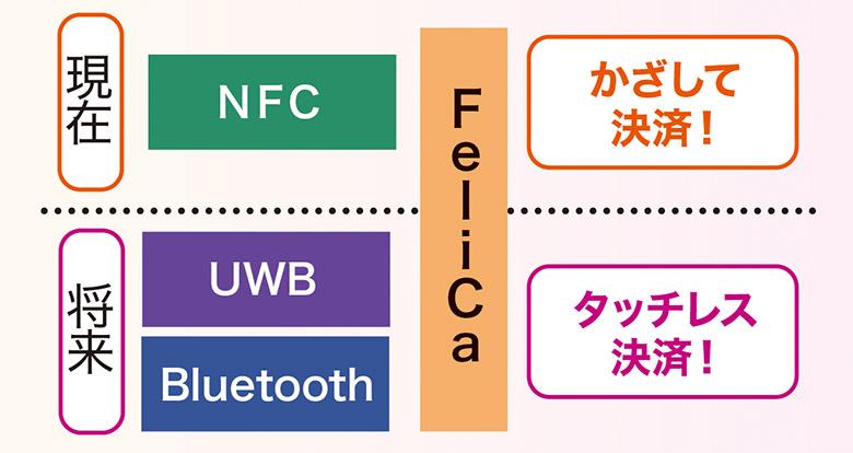 画像: 現在は、NFC(近接通信)によって決済するユーザーを特定しているが、将来は、UWBやブルートゥースの位置情報でユーザーを特定する。