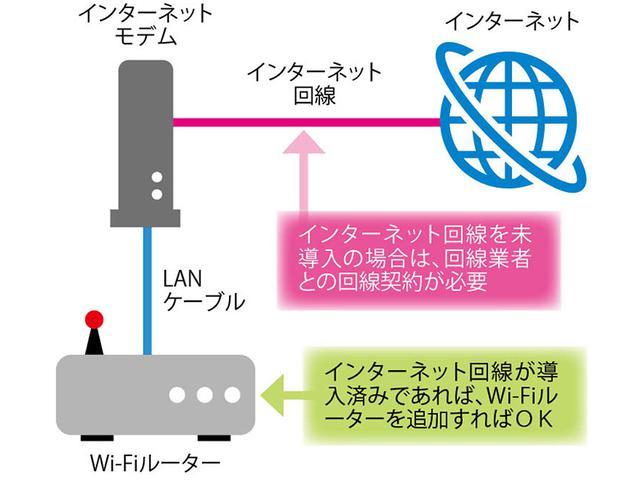 画像: Wi-Fiルーターは回線業者からレンタルできる場合もあるが、通常は購入することになる。