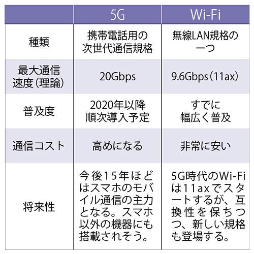 画像: ● 5GとWi-Fiはそもそも別の接続方式
