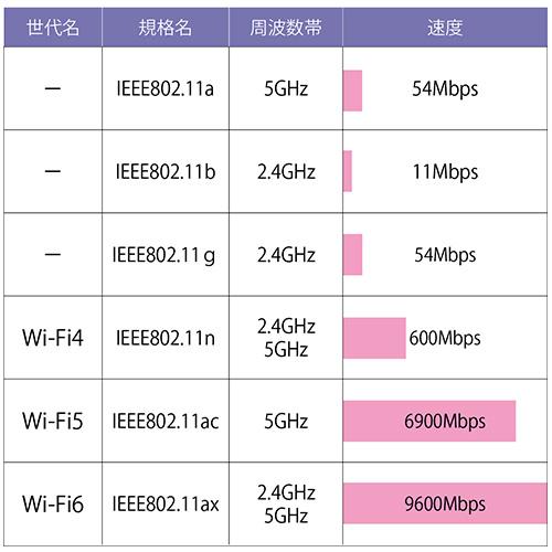 画像: ● Wi-Fiの世代名と規格による速度の違い