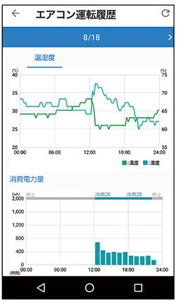 画像: 部屋の温度・湿度の時間ごとの変化と、エアコンの消費電力量の対比グラフなど、運転に関する各種の情報がアプリから取得できる。