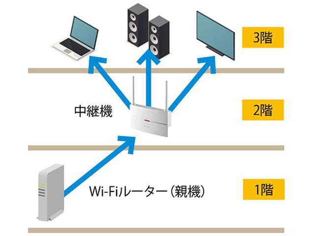 画像: Wi─Fiルーターと、電波がつながりにくい場所の中間に 中継機を設置 する。