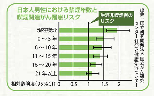 画像: 「日本人男性における禁煙年数と喫煙関連がん罹患リスク」 出典:国立研究開発法人 国立がん研究センター 社会と健康研究センター www.ncc.go.jp