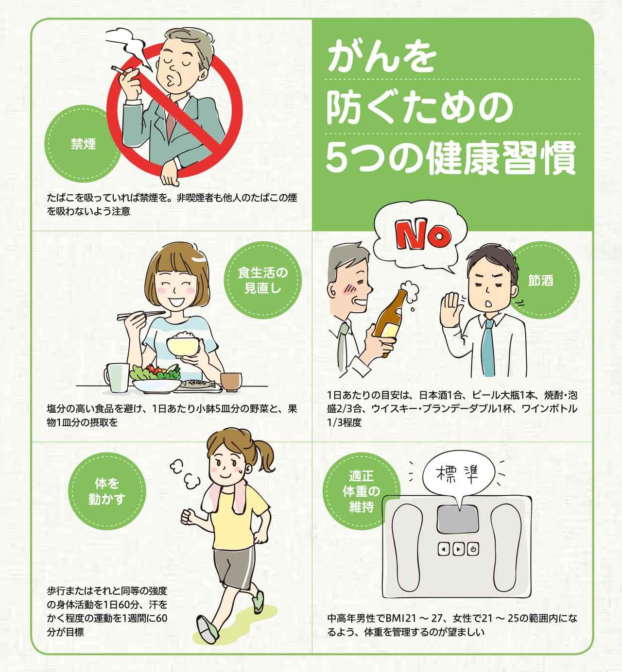 画像: がんを防ぐための5つの健康習慣